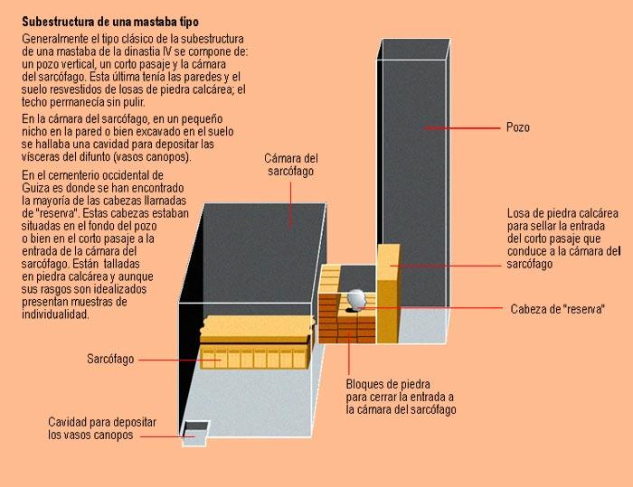 Reconstrucción del pozo de una mastaba tipo